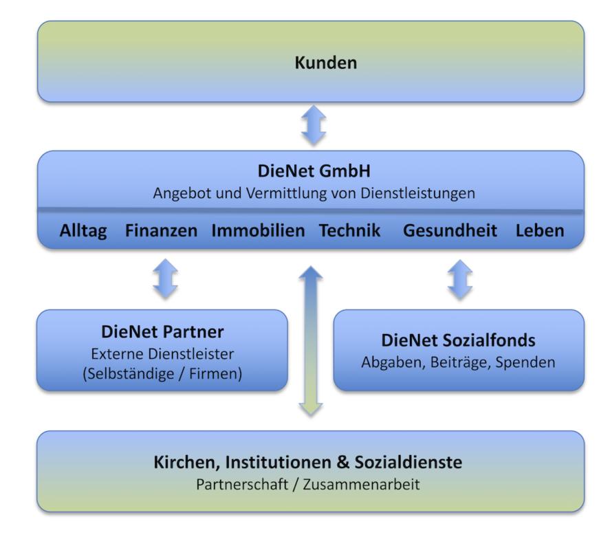 DieNet_Mitarbeit_Grafik3